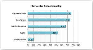 Devices-OnlineShopping